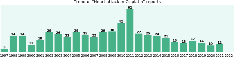 Could Cisplatin cause Heart attack?