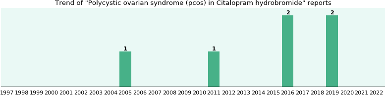 Could Citalopram hydrobromide cause Polycystic ovarian syndrome (pcos)?