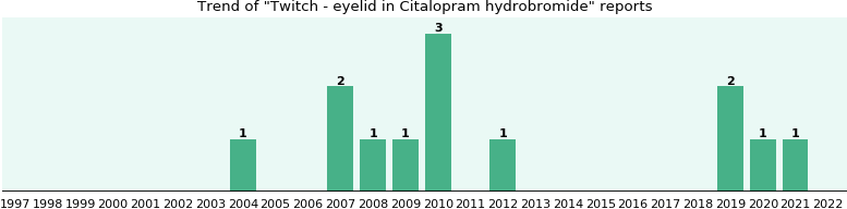 Could Citalopram hydrobromide cause Twitch - eyelid?