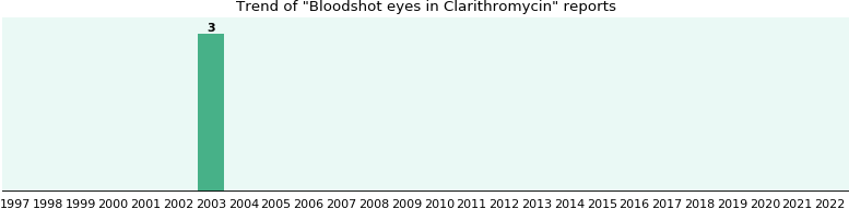 Could Clarithromycin cause Bloodshot eyes?