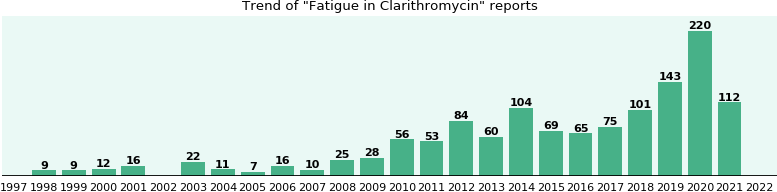 Could Clarithromycin cause Fatigue?
