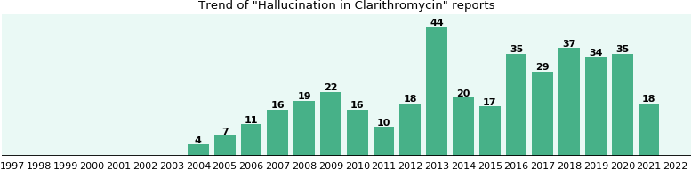 Could Clarithromycin cause Hallucination?