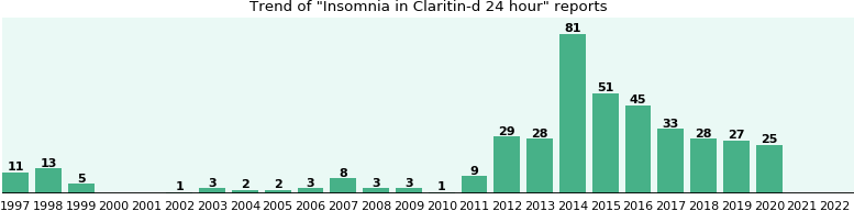 Could Claritin-d 24 hour cause Insomnia?
