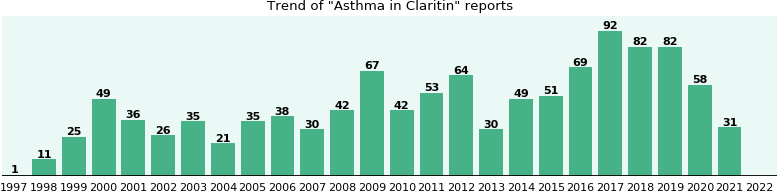 Could Claritin cause Asthma?