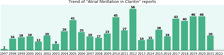 Could Claritin cause Atrial fibrillation?