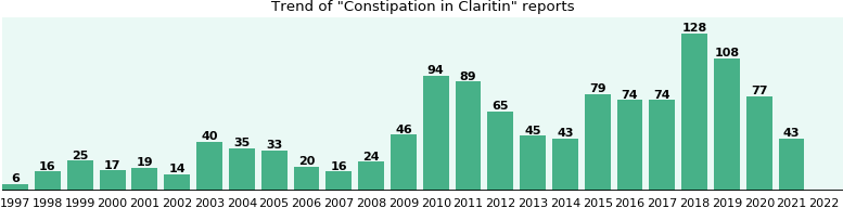 Could Claritin cause Constipation?