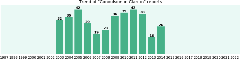 Could Claritin cause Convulsion?