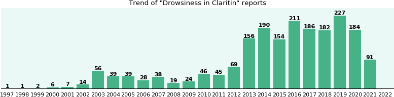 Could Claritin cause Drowsiness?