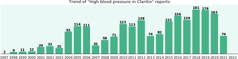 Could Claritin cause High blood pressure?