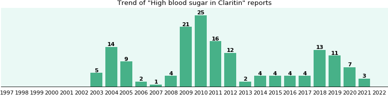 Could Claritin cause High blood sugar?