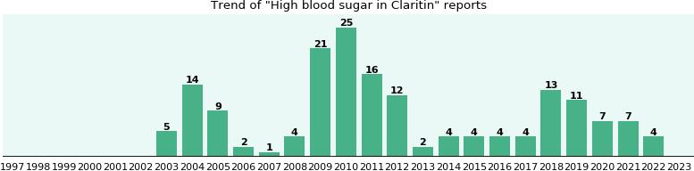 Sugar and blood lamictal increased
