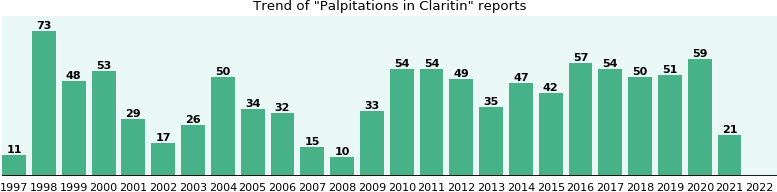 Could Claritin cause Palpitations?