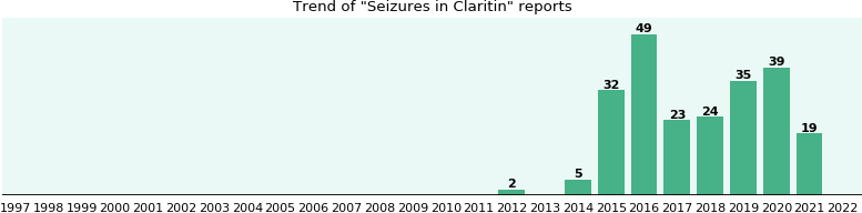Could Claritin cause Seizures?