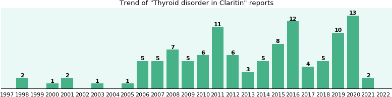 Could Claritin cause Thyroid disorder?