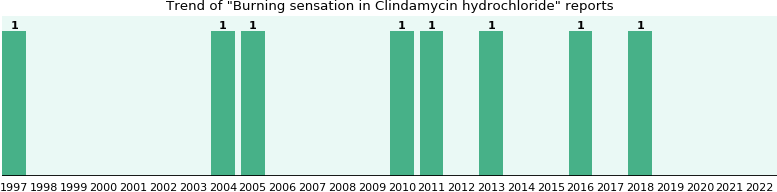 Could Clindamycin hydrochloride cause Burning sensation?