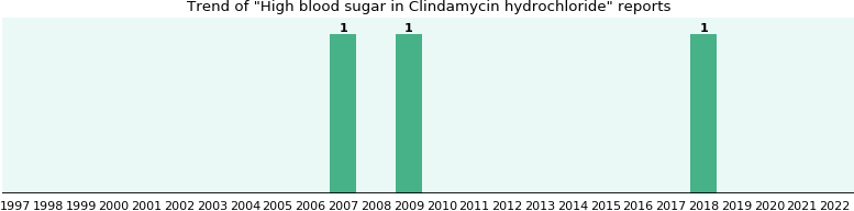Could Clindamycin hydrochloride cause High blood sugar?