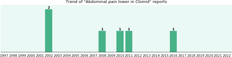 Pain with ovulation on clomid
