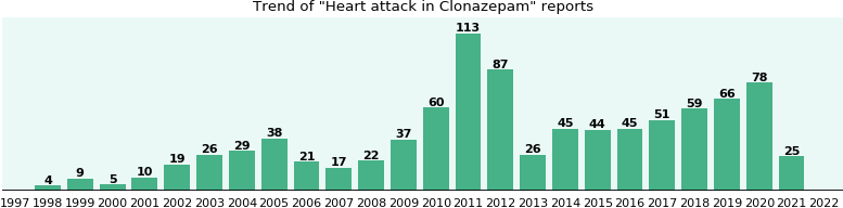 Could Clonazepam cause Heart attack?