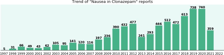 Could Clonazepam cause Nausea?