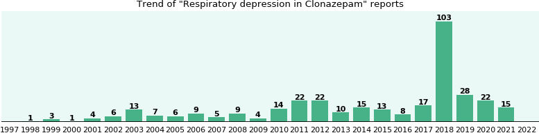 Will you have Respiratory depression with Clonazepam ...