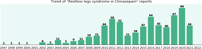 Could Clonazepam cause Restless legs syndrome?
