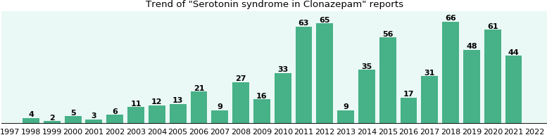 Could Clonazepam cause Serotonin syndrome?