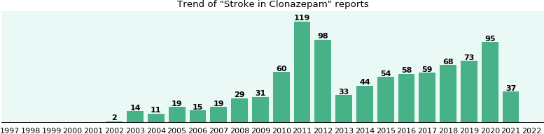 Could Clonazepam cause Stroke?
