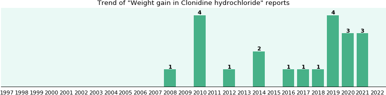 Could Clonidine hydrochloride cause Weight gain?