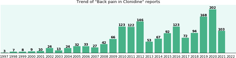 Could Clonidine cause Back pain?