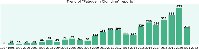 Could Clonidine cause Fatigue?