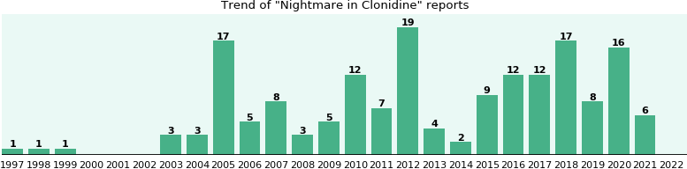 Could Clonidine cause Nightmare?