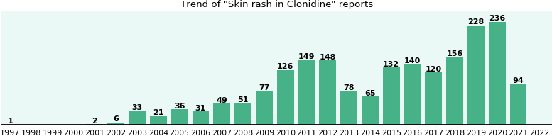 Could Clonidine cause Skin rash?