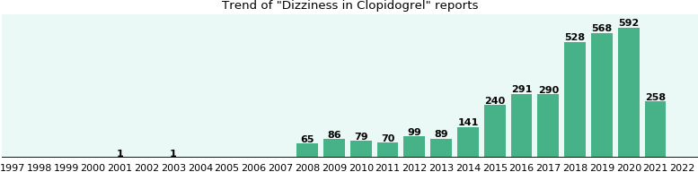 Could Clopidogrel cause Dizziness?