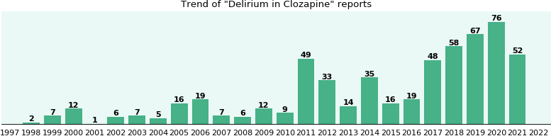 Could Clozapine cause Delirium?