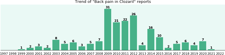 Could Clozaril cause Back pain?