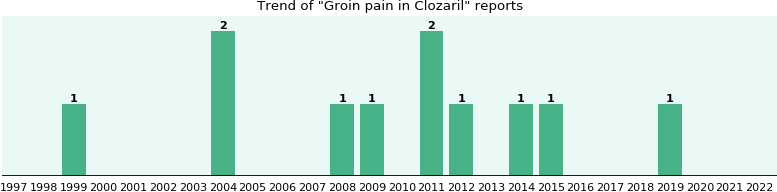 Could Clozaril cause Groin pain?