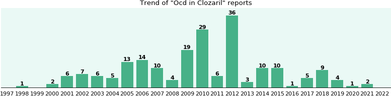 Could Clozaril cause Ocd?