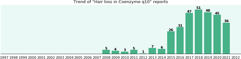 Could Coenzyme q10 cause Hair loss?