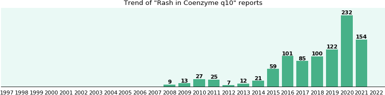 Could Coenzyme q10 cause Rash?