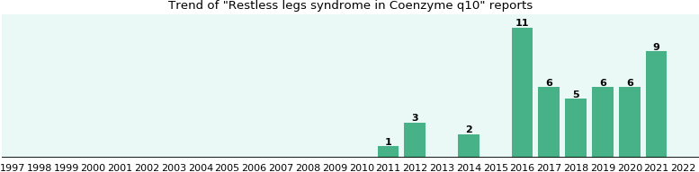 Could Coenzyme q10 cause Restless legs syndrome?
