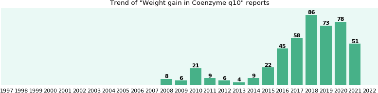 Could Coenzyme q10 cause Weight gain?