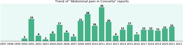 concerta pain and stomach