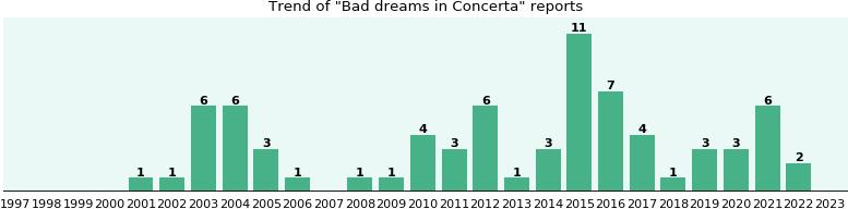 Dreams vivid concerta