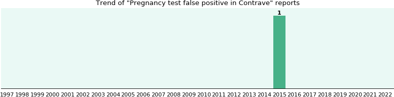 Contrave and Pregnancy test false positive, a study from FDA data