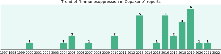 Could Copaxone cause Immunosuppression?