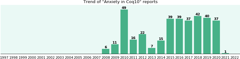 Could Coq10 cause Anxiety?