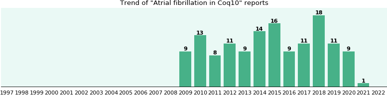 Could Coq10 cause Atrial fibrillation?