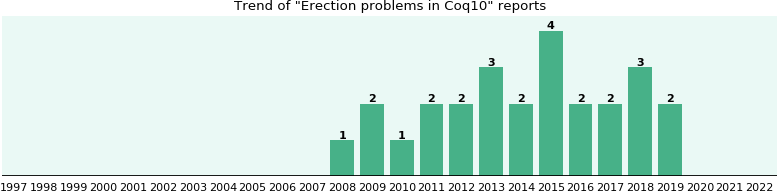 Could Coq10 cause Erection problems?