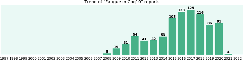 Could Coq10 cause Fatigue?