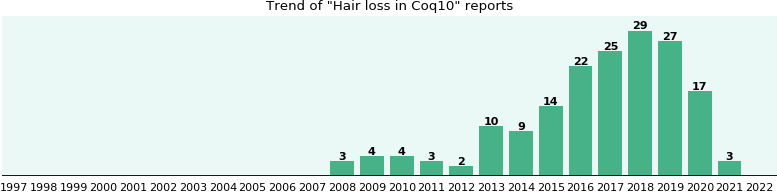 Could Coq10 cause Hair loss?